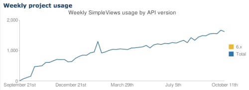 Simple Views Usage